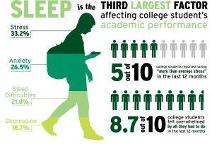 Sleep Statistic